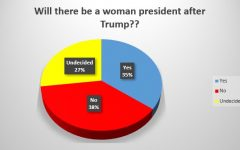 A Woman President After Trump?